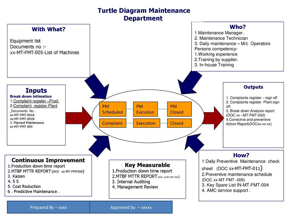 hight resolution of turtle diagram maintenance department continuous improvement