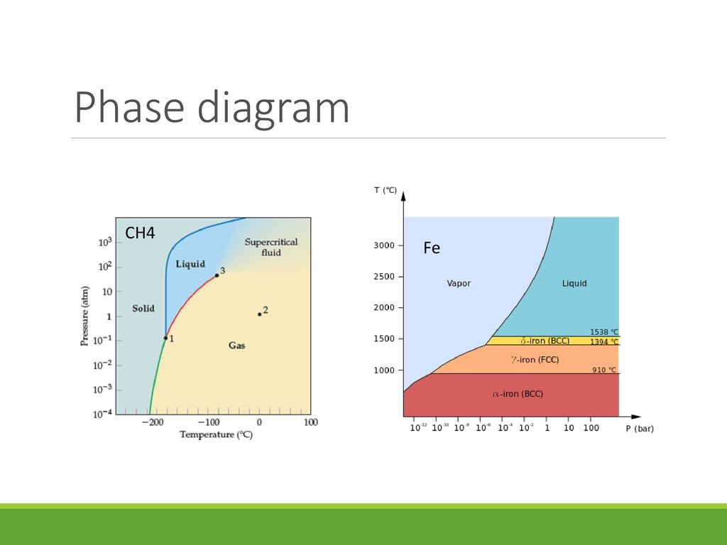 hight resolution of 19 phase diagram ch4 fe