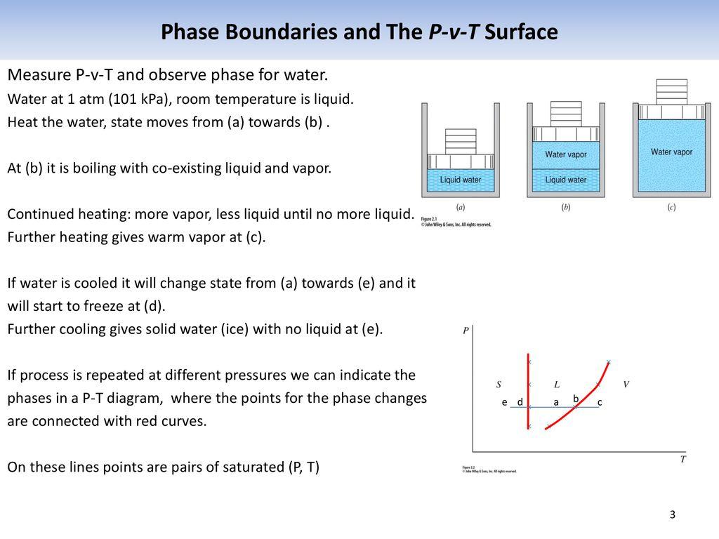 hight resolution of 3 phase boundaries