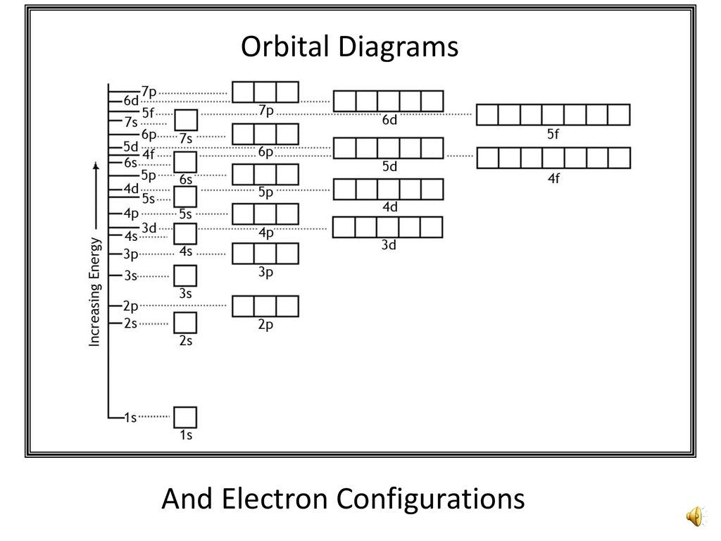 hight resolution of 2 orbital diagrams and electron configurations