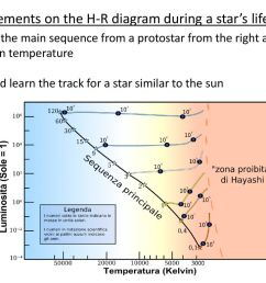 movements on the h r diagram during a star s lifetime [ 1024 x 768 Pixel ]