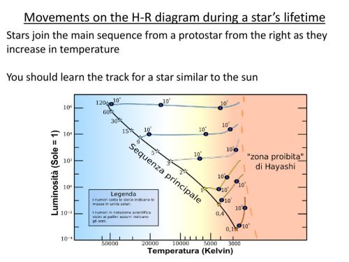 small resolution of movements on the h r diagram during a star s lifetime