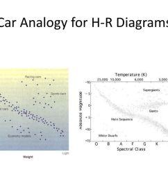 6 car analogy for h r diagrams [ 1024 x 768 Pixel ]