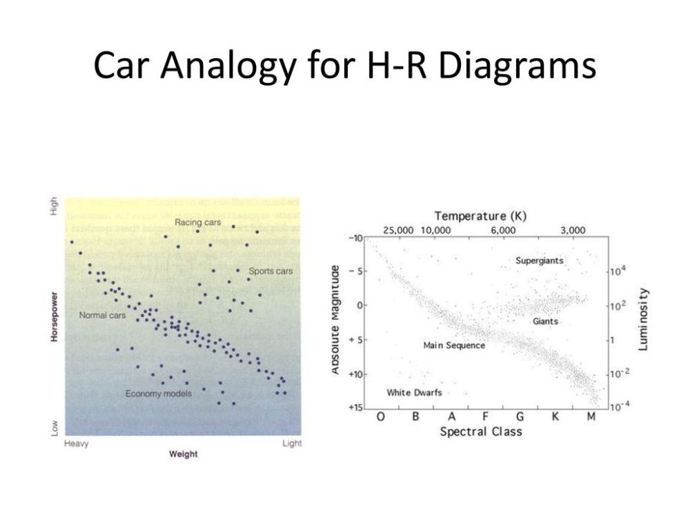medium resolution of 6 car analogy for h r diagrams