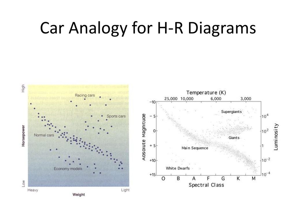 hight resolution of 6 car analogy for h r diagrams