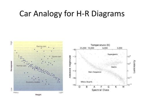 small resolution of 6 car analogy for h r diagrams