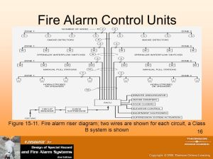 Fire Alarm Circuit Design and Fire Alarm Control Units