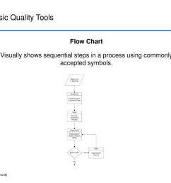 7 basic quality tools flow chart [ 1024 x 819 Pixel ]