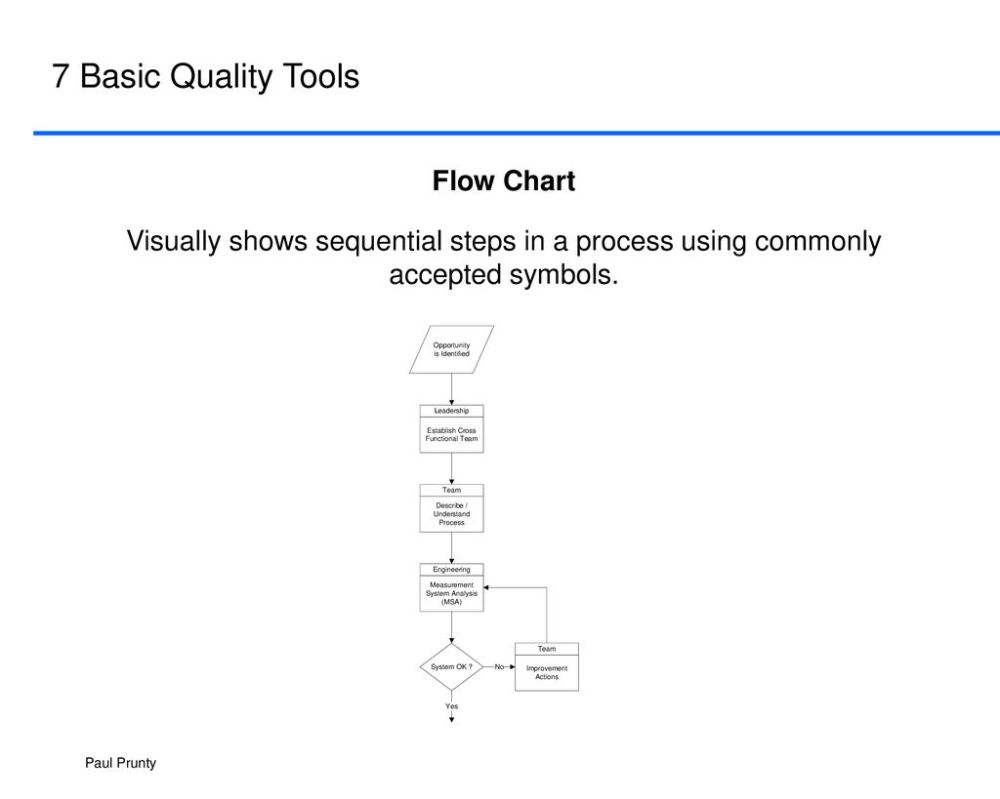 medium resolution of 7 basic quality tools flow chart