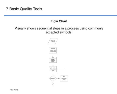 small resolution of 7 basic quality tools flow chart
