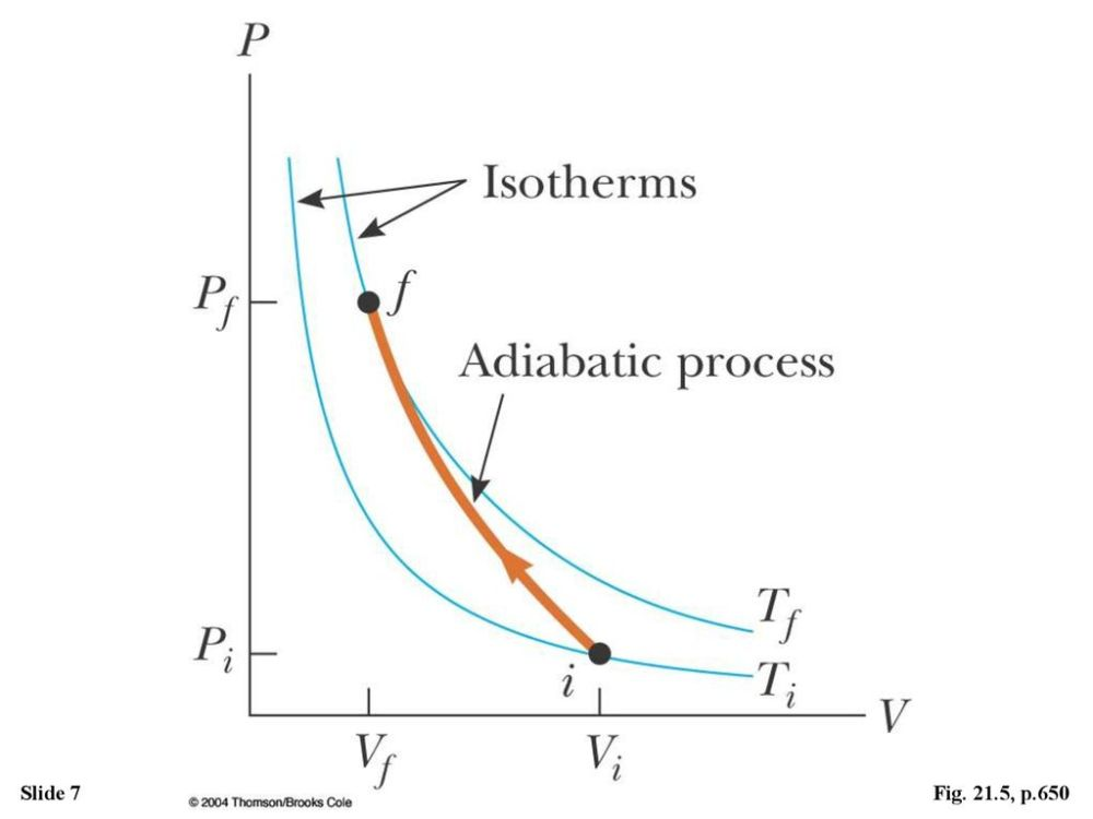 medium resolution of figure the pv diagram for an adiabatic compression