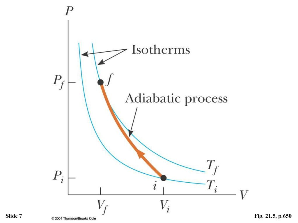 hight resolution of figure the pv diagram for an adiabatic compression