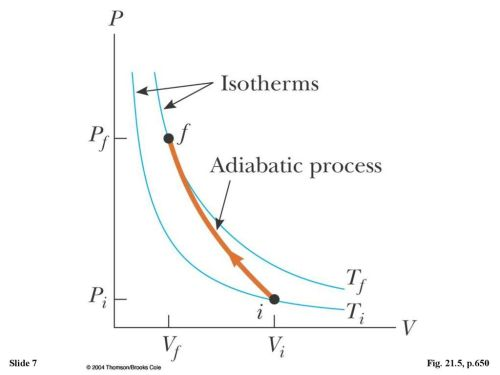 small resolution of figure the pv diagram for an adiabatic compression