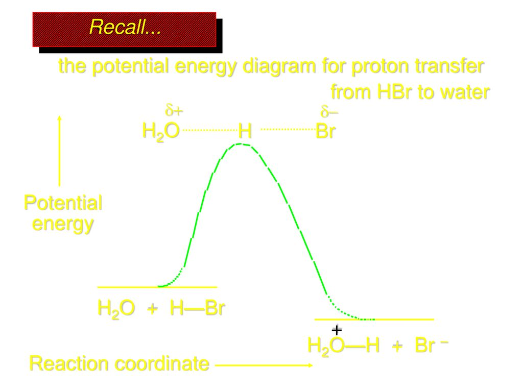 hight resolution of the potential energy diagram for proton transfer from hbr to water