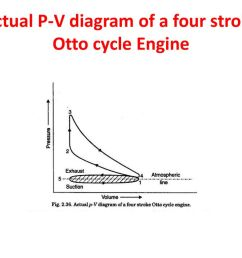 31 actual p v diagram of a four stroke otto cycle engine [ 1024 x 768 Pixel ]
