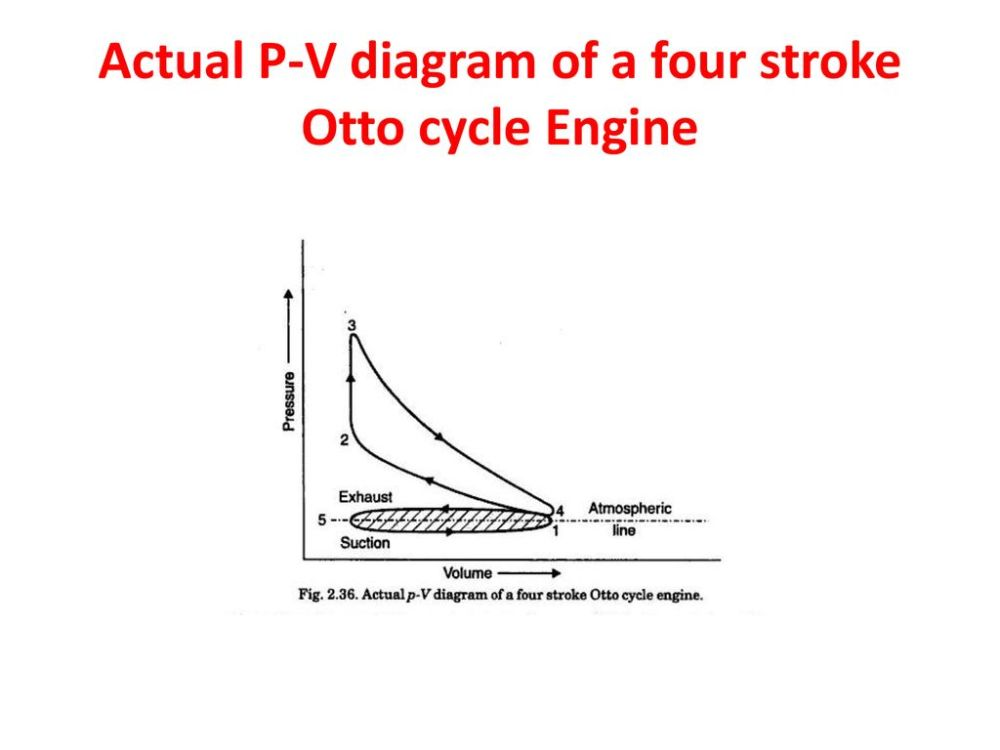 medium resolution of 31 actual p v diagram of a four stroke otto cycle engine