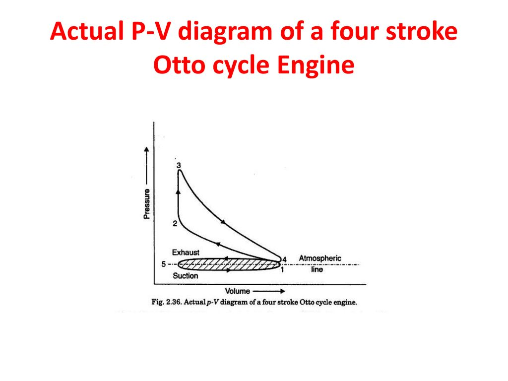 hight resolution of 31 actual p v diagram of a four stroke otto cycle engine
