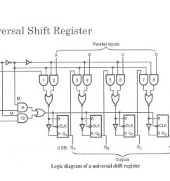 32 universal shift register [ 1024 x 768 Pixel ]
