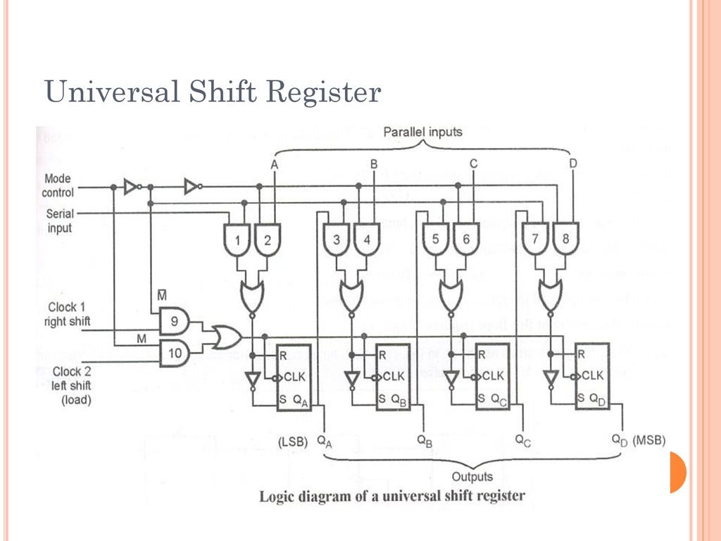 hight resolution of 32 universal shift register