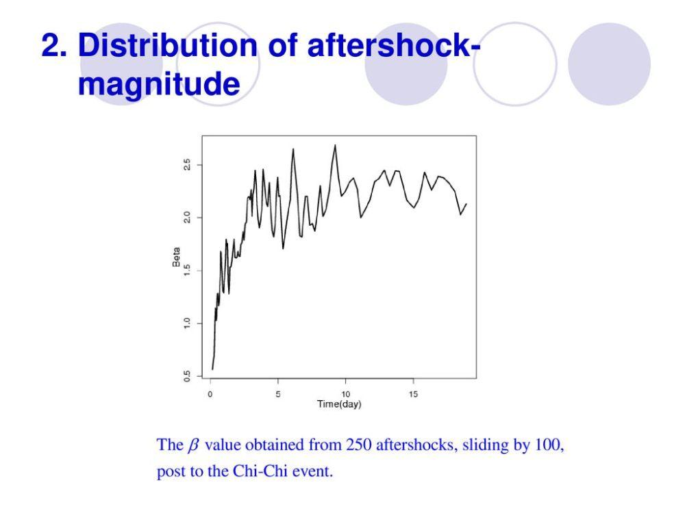 medium resolution of distribution of aftershock magnitude