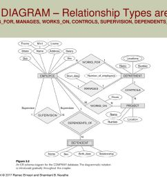 30 er diagram relationship types are works for manages works on controls supervision dependents of [ 1024 x 768 Pixel ]