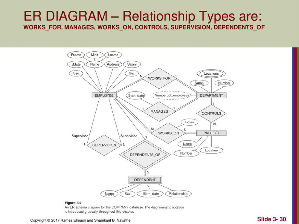 medium resolution of 30 er diagram relationship types are works for manages works on controls supervision dependents of