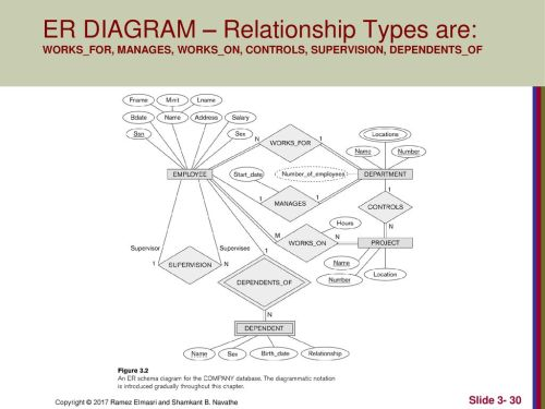 small resolution of 30 er diagram relationship types are works for manages works on controls supervision dependents of