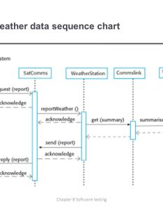 Collect weather data sequence chart also chapter  software testing ppt download rh slideplayer