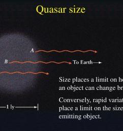 quasars and active galactic nuclei ppt download quasar engine diagram [ 1024 x 768 Pixel ]