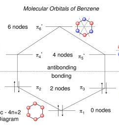 17 molecular orbitals of benzene [ 1024 x 768 Pixel ]