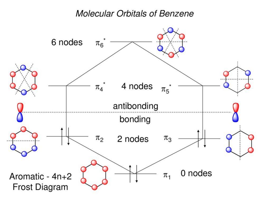 medium resolution of 17 molecular orbitals of benzene