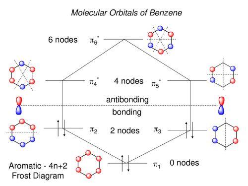 small resolution of 17 molecular orbitals of benzene