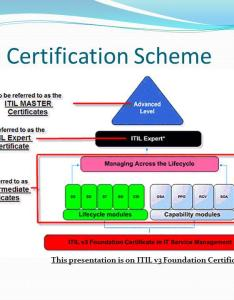 Itil  certification scheme also introduction to foundation exam ppt video online download rh slideplayer
