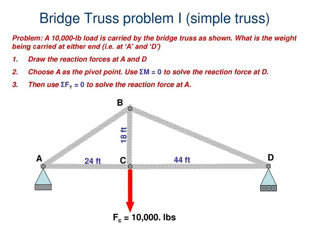 hight resolution of bridge truss problem i simple truss