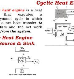 cyclic heat engine cyclic heat engine with source sink [ 1024 x 768 Pixel ]