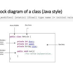 a block diagram of a class java style  [ 1024 x 768 Pixel ]