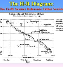 stars and galaxies ppt download 23 the h r diagram the earth science reference tables version [ 1024 x 768 Pixel ]