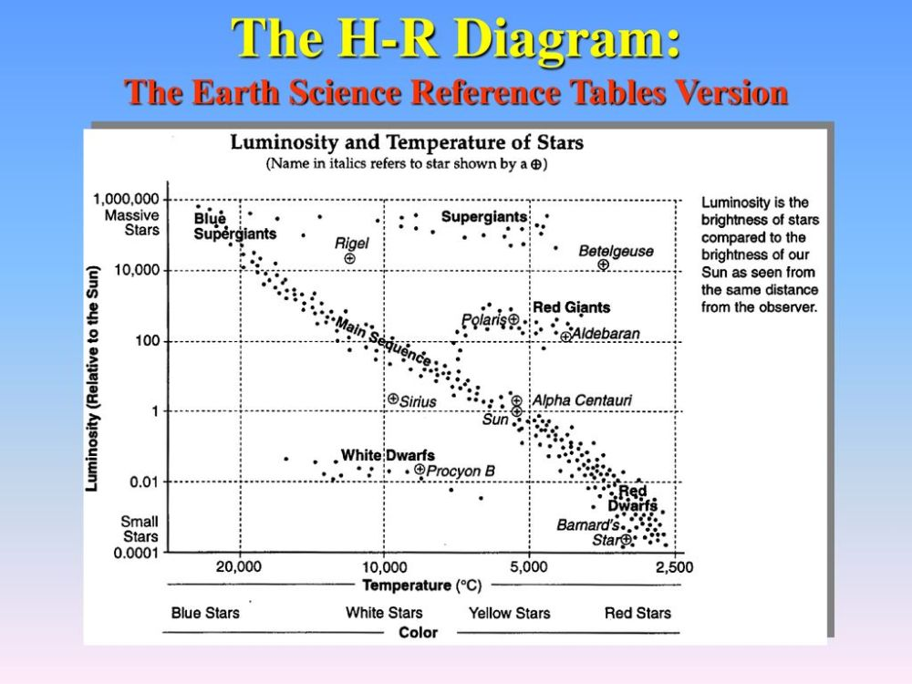 medium resolution of stars and galaxies ppt download 23 the h r diagram the earth science reference tables version