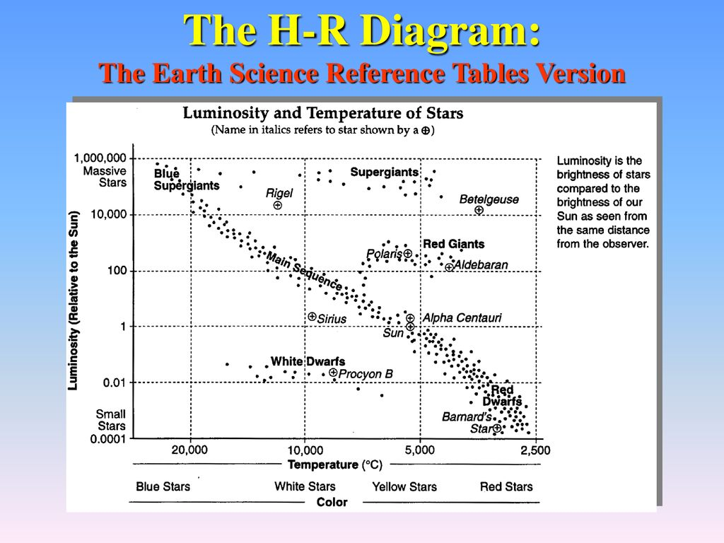 hight resolution of stars and galaxies ppt download 23 the h r diagram the earth science reference tables version