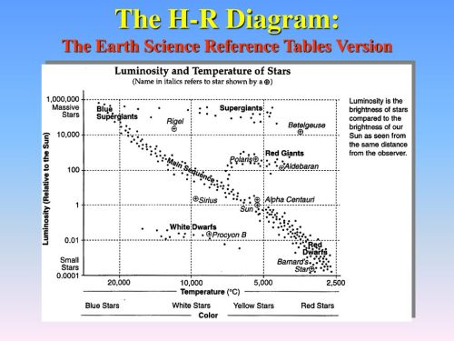 small resolution of stars and galaxies ppt download 23 the h r diagram the earth science reference tables version