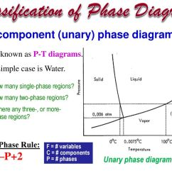 classification of phase diagrams [ 1024 x 768 Pixel ]