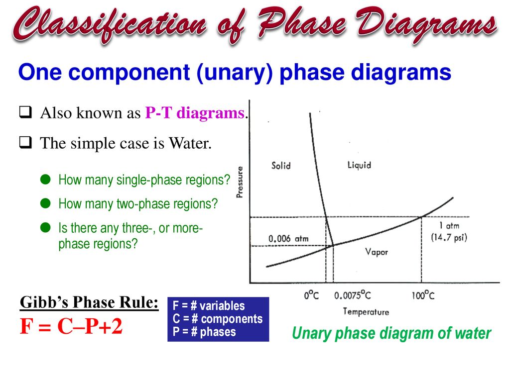 hight resolution of classification of phase diagrams