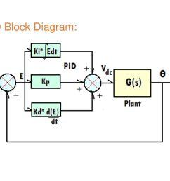 11 pid block diagram  [ 1024 x 768 Pixel ]