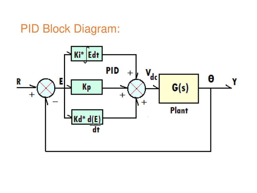 medium resolution of 11 pid block diagram