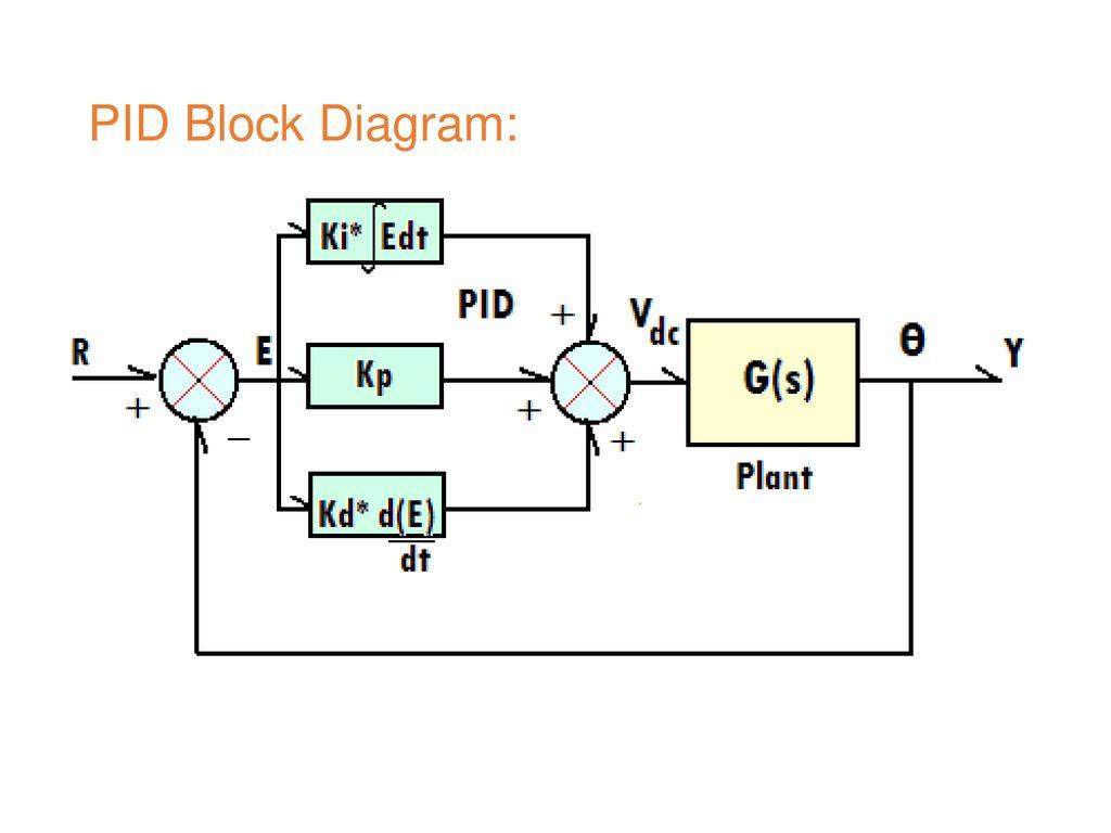 hight resolution of 11 pid block diagram