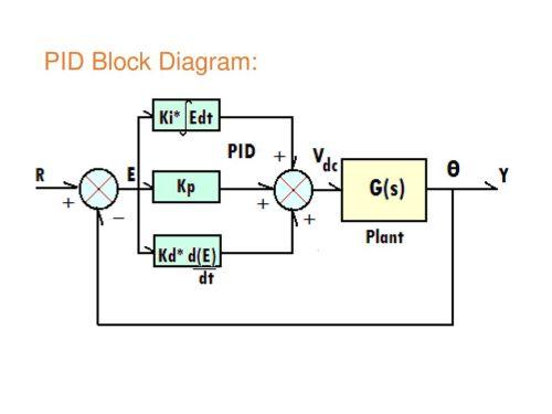 small resolution of 11 pid block diagram