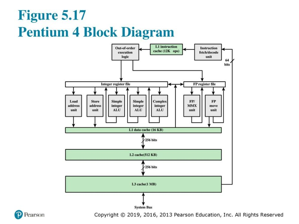medium resolution of figure 5 17 pentium 4 block diagram