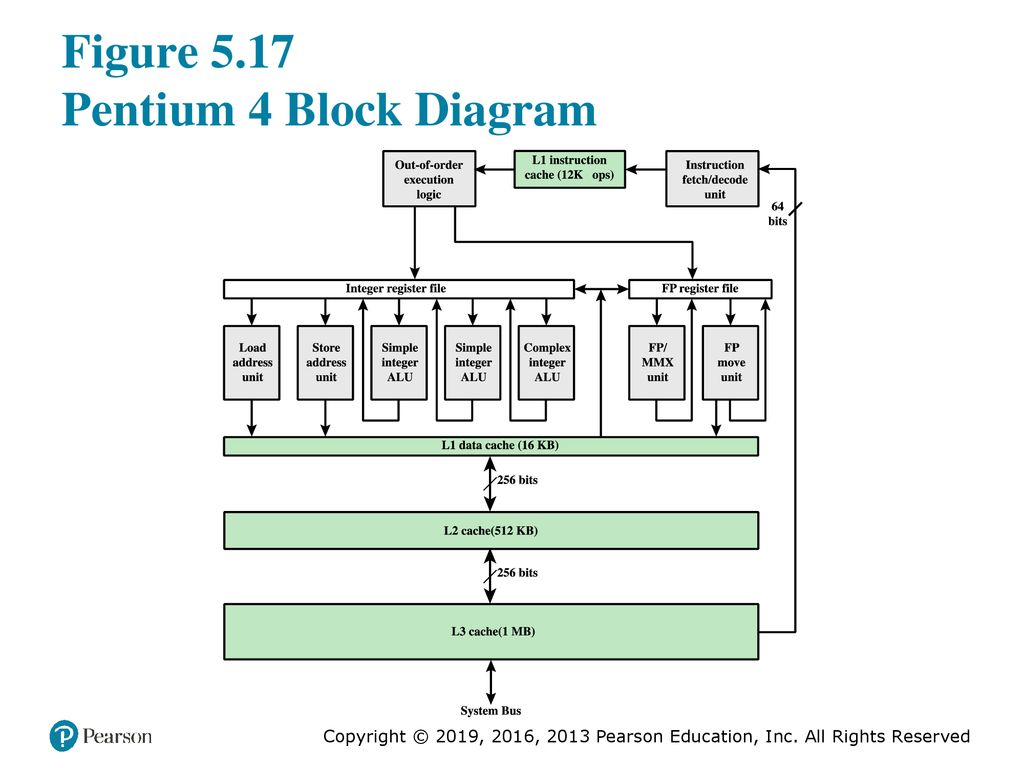hight resolution of figure 5 17 pentium 4 block diagram