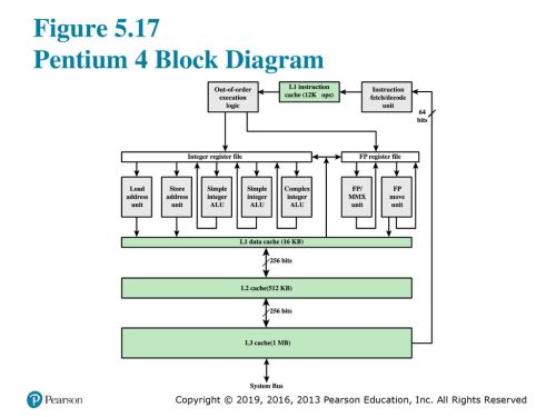 small resolution of figure 5 17 pentium 4 block diagram