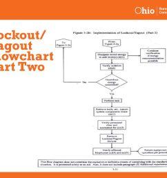 57 lockout tagout flowchart part two [ 1024 x 768 Pixel ]
